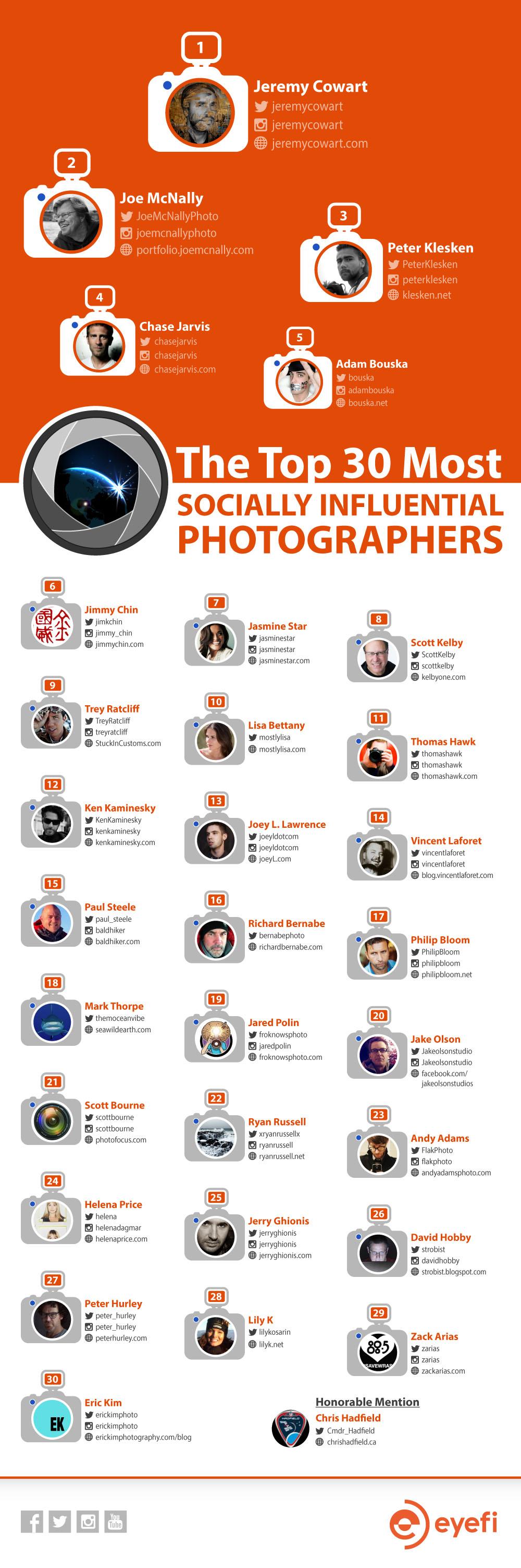 20140702-Top Social Photographers