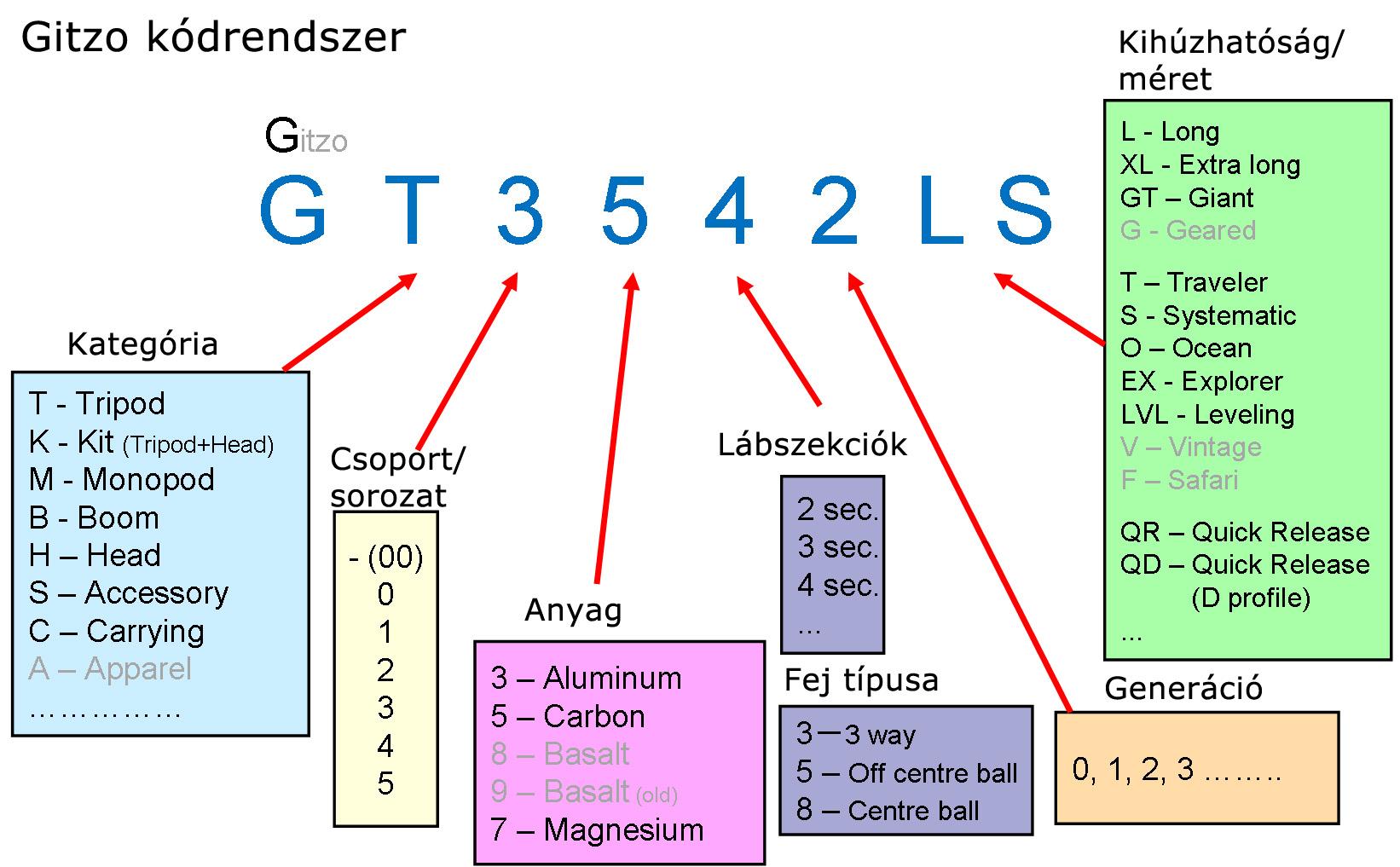 gitzo3