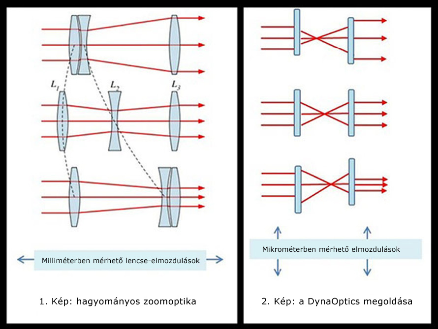 dynaoptics