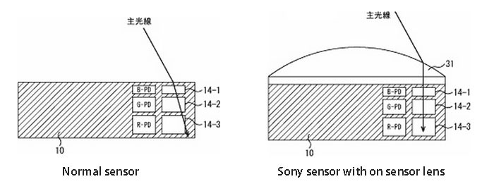 newsonysensor-700x271