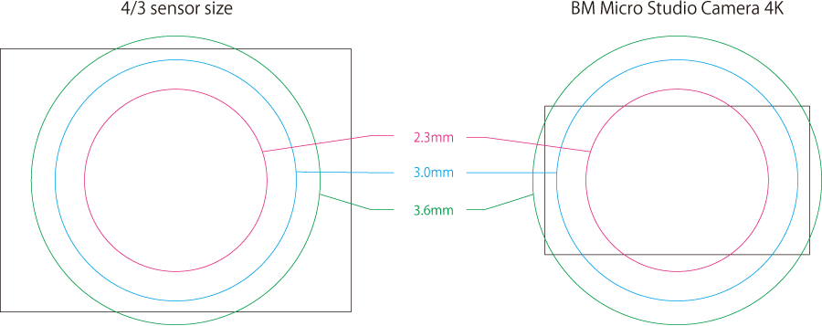 imgcircle